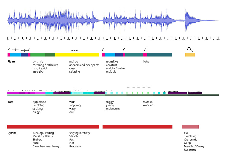 ניתוח ויזואלי של קצב ותכונות של שיר, במסגרת קורס עיצוב לסאונד שקד כהנא, ניקלס זוננשיין, מנואל גוטץ
