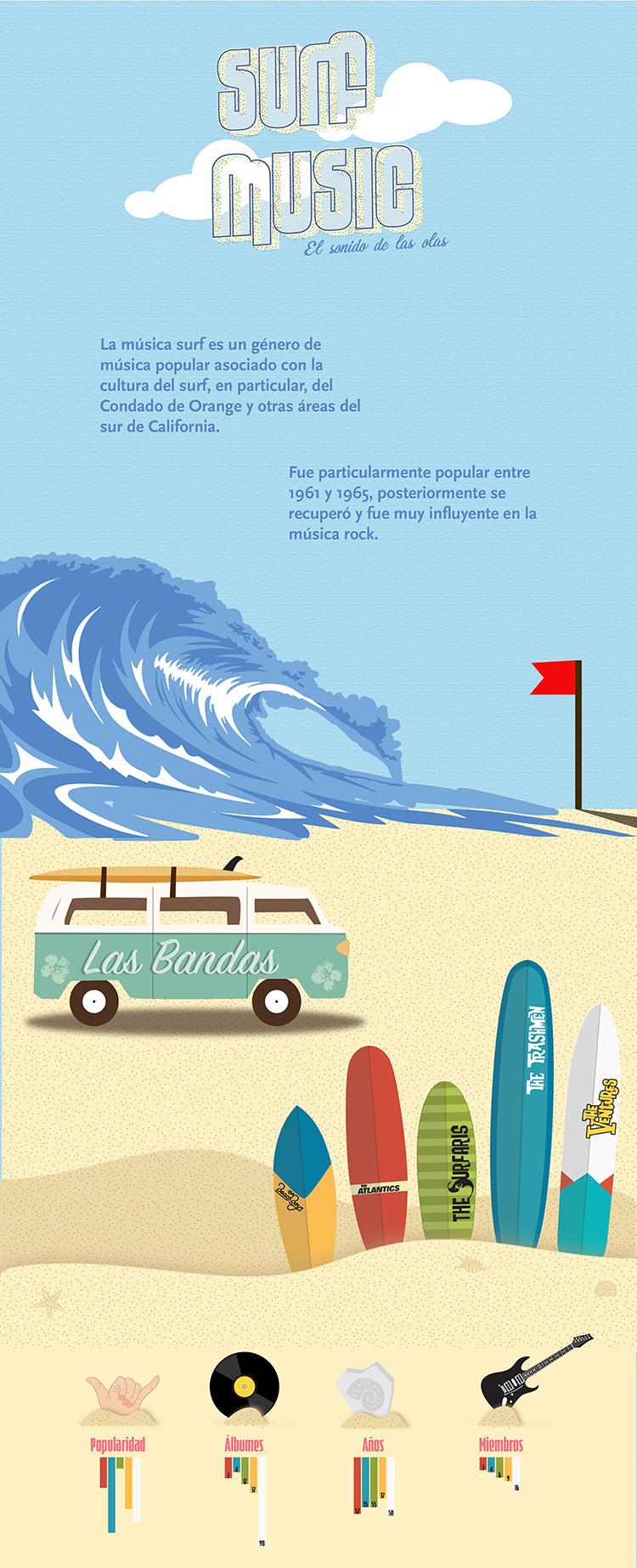 surf music פרויקט
