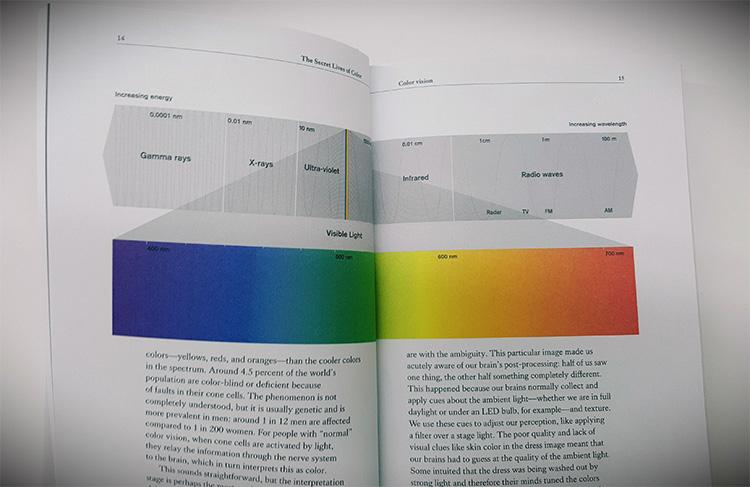 חלק עליון: דיאגרמה של גלי אור. תמונה אמצעית: ספקטרום הצבעים.