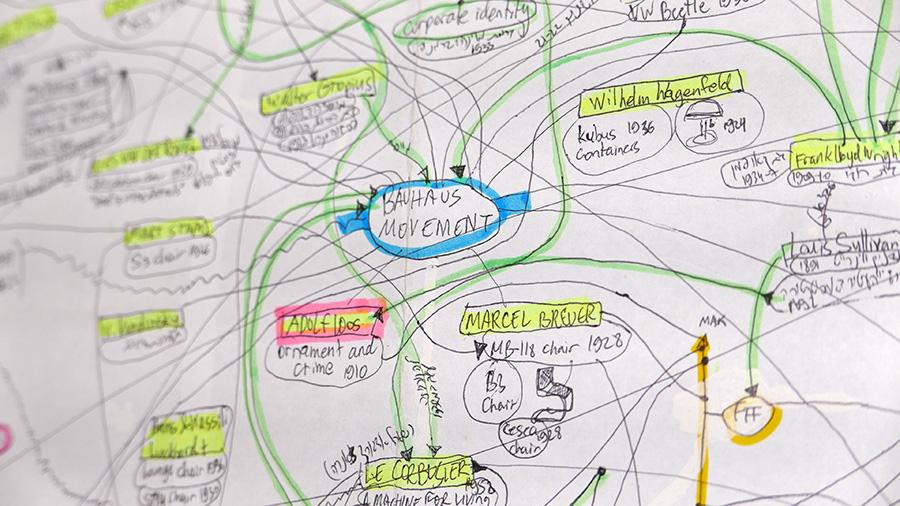 מפת חשיבה לקורס 'היסטוריה ותיאוריה של העיצוב'. צילום: רביד רובנר