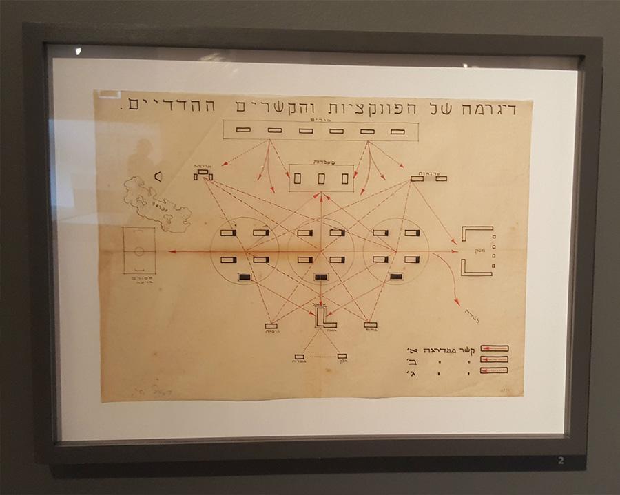 רישום דיאגרמות של פונקציות והקשרים הדדים מתוך חלל הקיבוצים בתערוכה.
