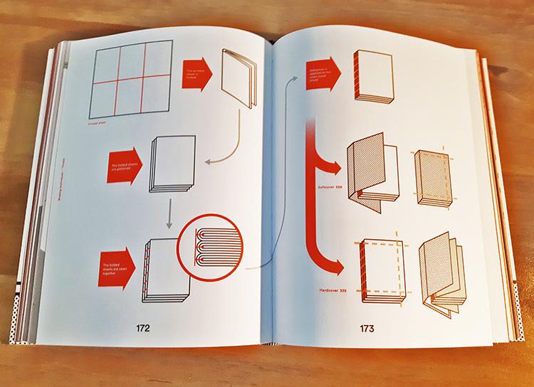 התהליך מתחיל עם מקבץ דפים ומסתיים בהדבקת הכריכה