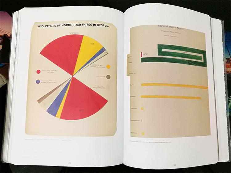 תרשימים סטטיסטיים בעיצוב ויליאם אדוארד בורגהרד דו בויז.